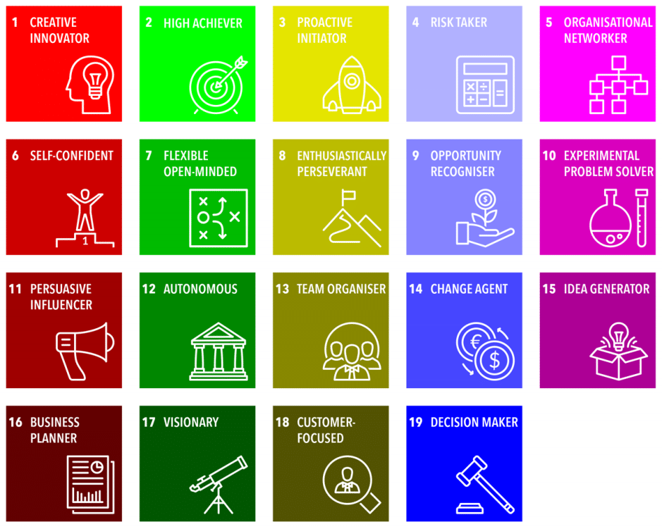 A model showing the 19 characteristics of intrapreneurs by Kristiansen (2019)